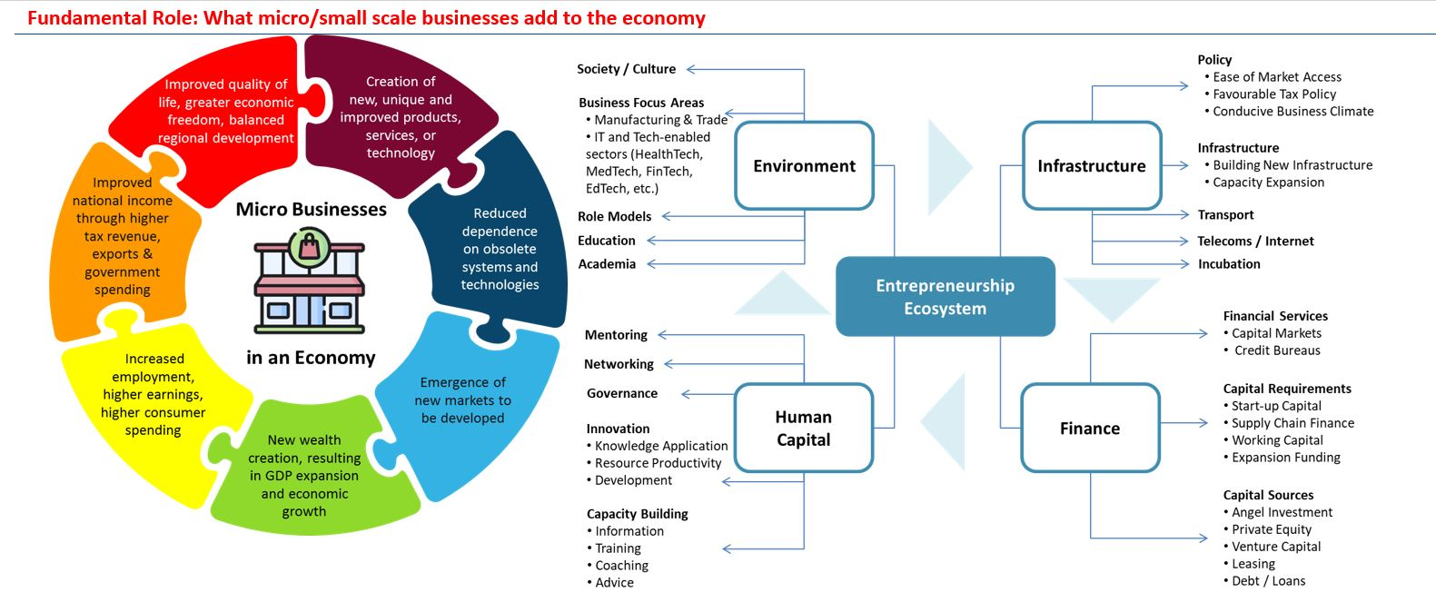 What Micro Or Small Scale Businesses Add To The Economy