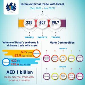 Dubai-Israel trade