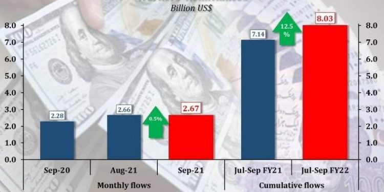 pakistan's remittances target to exceed $31b